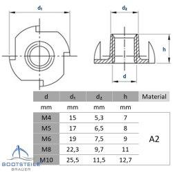 Einschlagmuttern M10 Edelstahl A2