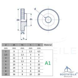 Rändelmuttern DIN 467 - Edelstahl A1